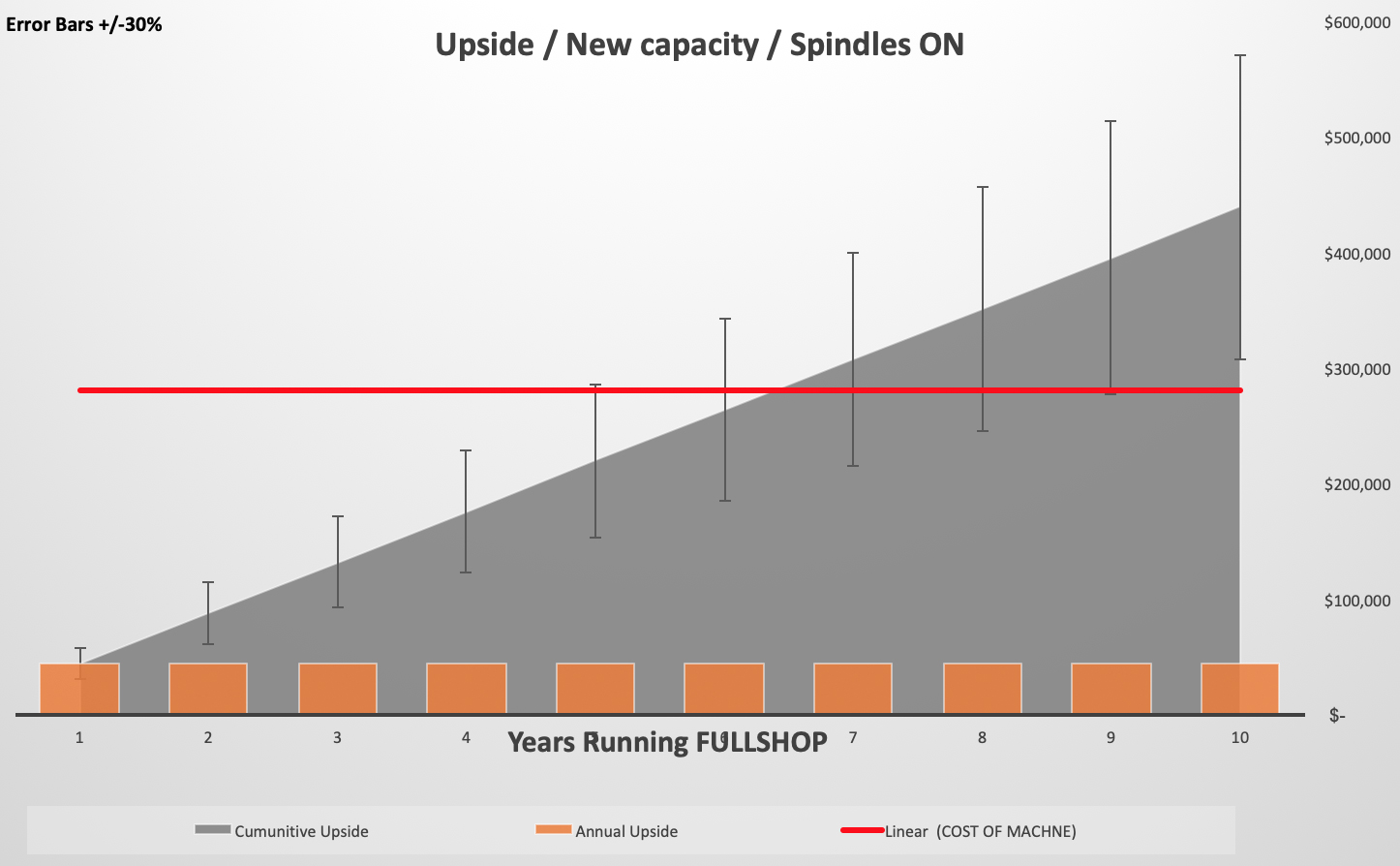 What Every Extra Minute of Spindle Activity Means For Your Bottom Line